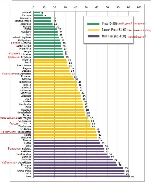 FOTN 2013_Full Report chart