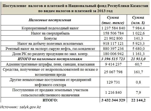 oil kz nurlan zhumagulov7