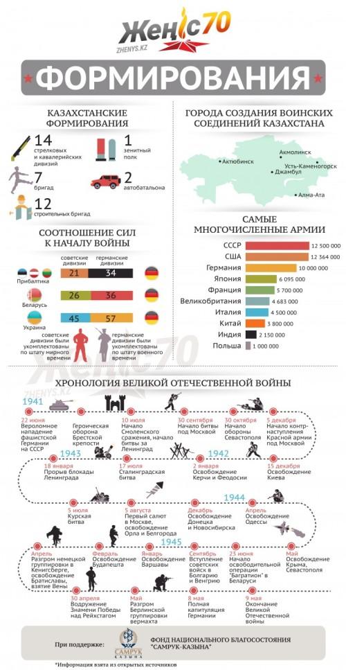 Infographic_formirovania_vertical-e1429868735528